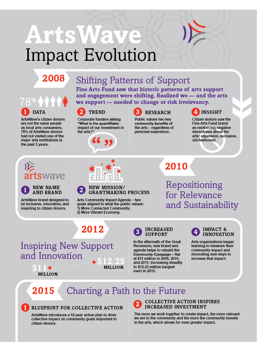 Impact Evolution Infographic_larger