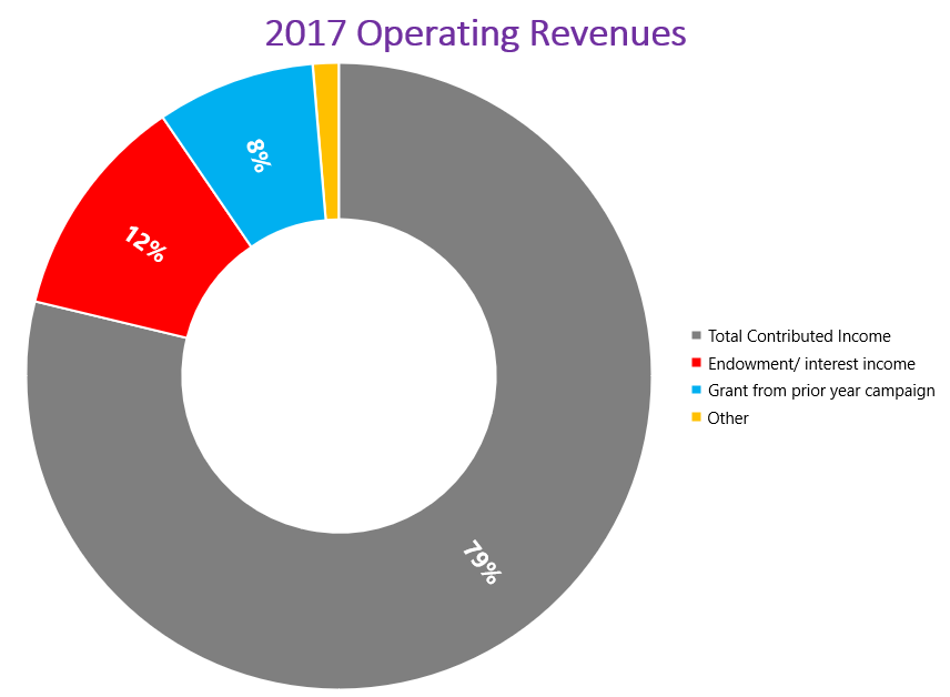 FY-17-ArtsWave-Operating-Revenues