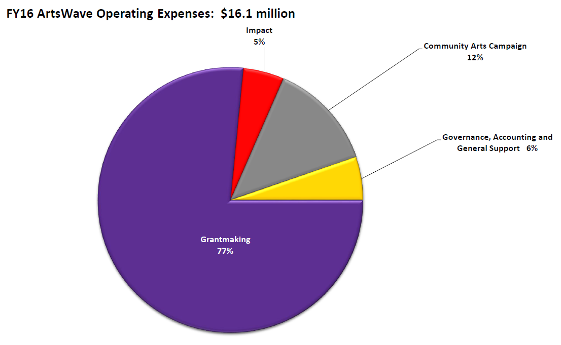 FY16 ArtsWave Operating Expenses